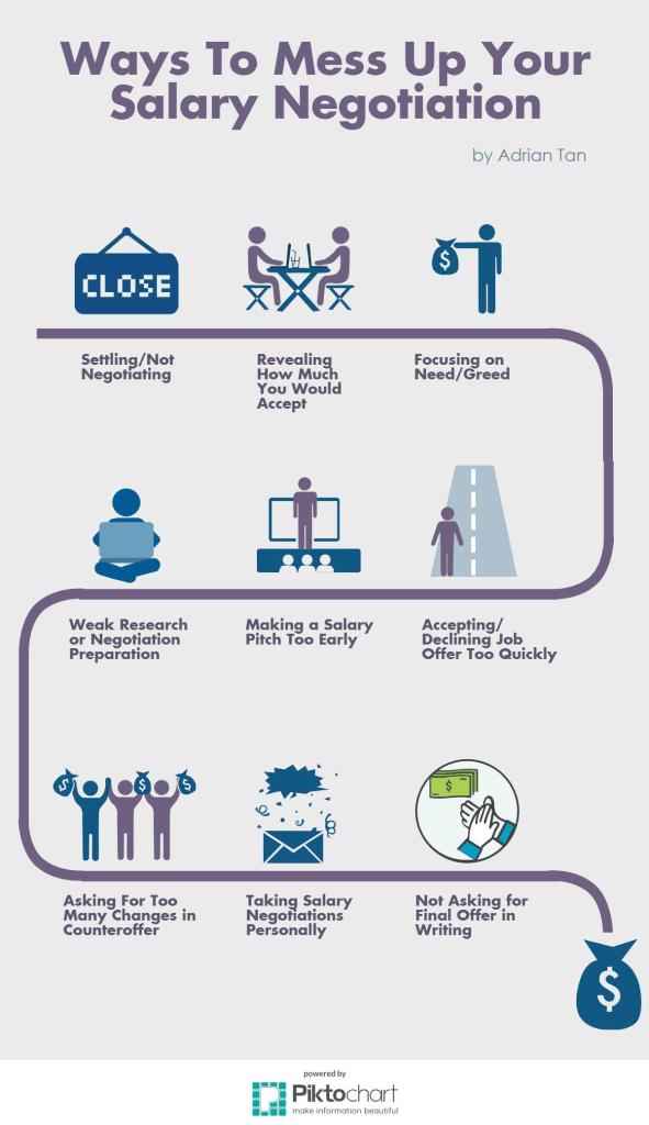 Infographics Salary Negotiation